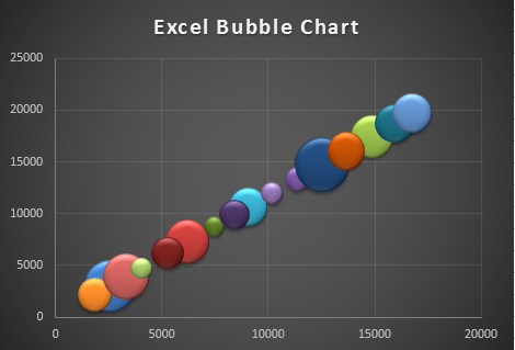how to make a word bubble chart from document